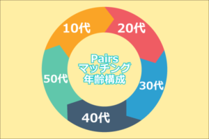 Pairsマッチング年齢構成