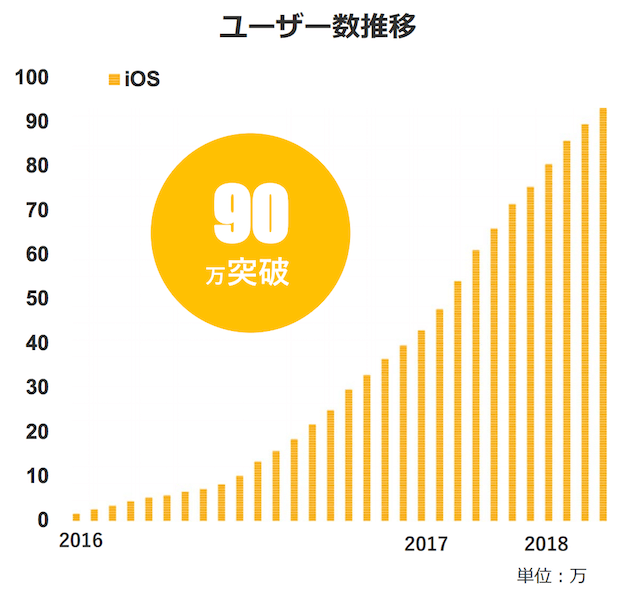 With会員数推移2018