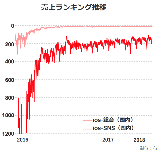 with売上ランキング