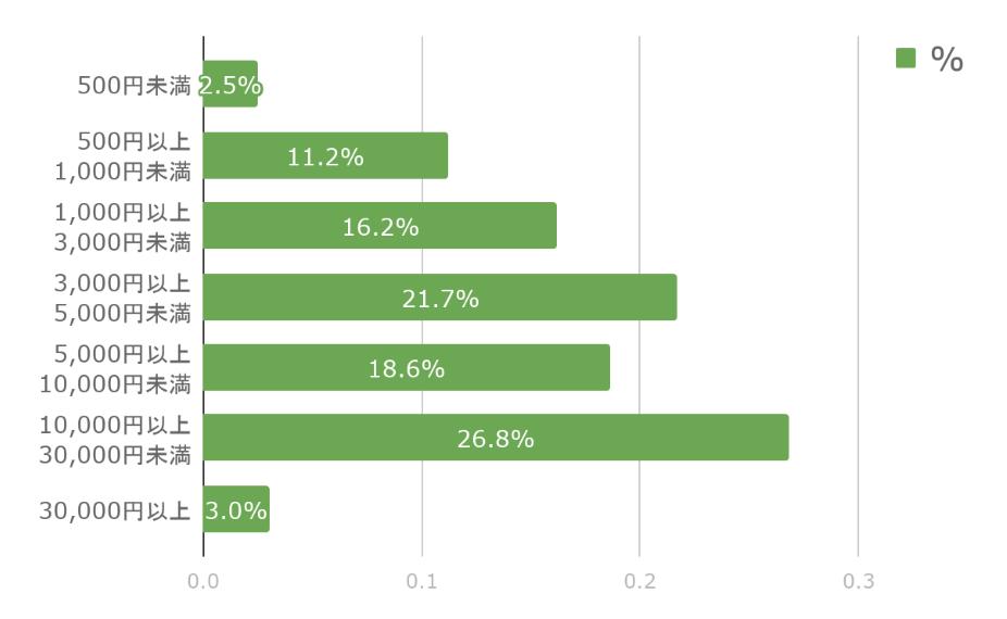 マッチングアプリ 平均利用金額2