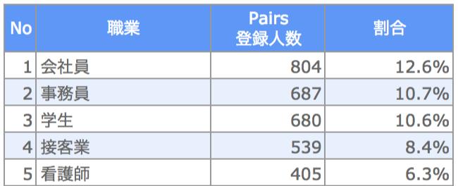 兵庫県 Pairs登録職業ランキング