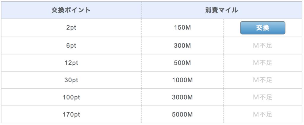 PCMAX ポイント・マイル交換